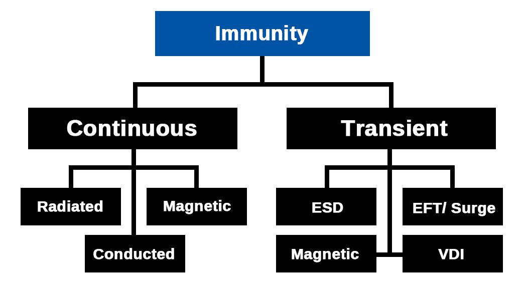 电磁兼容抗扰度测试