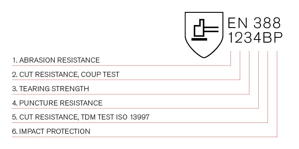 防机械风险防护手套EN 388:2016