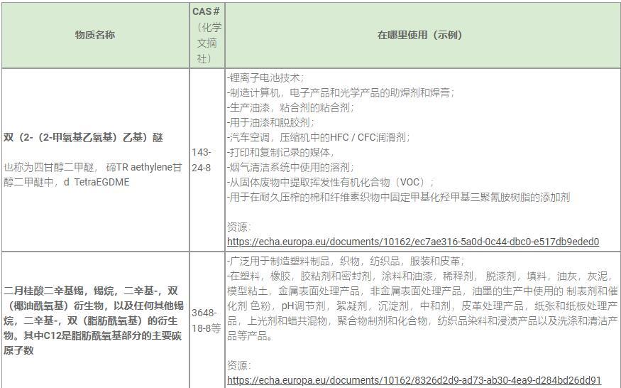 REACH认证SVHC 211清单新物质