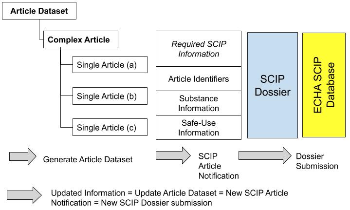 SCIP通知档案