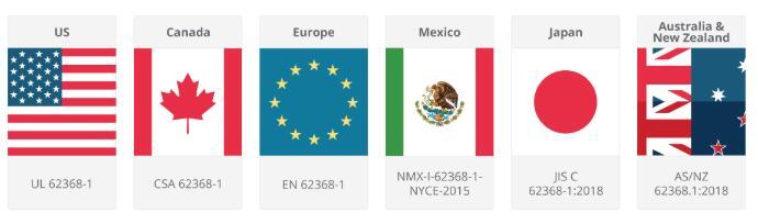 不同国家IEC62368-1要求