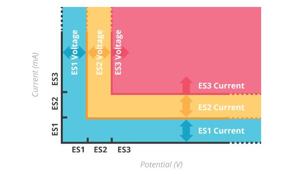 IEC62368-1的能级