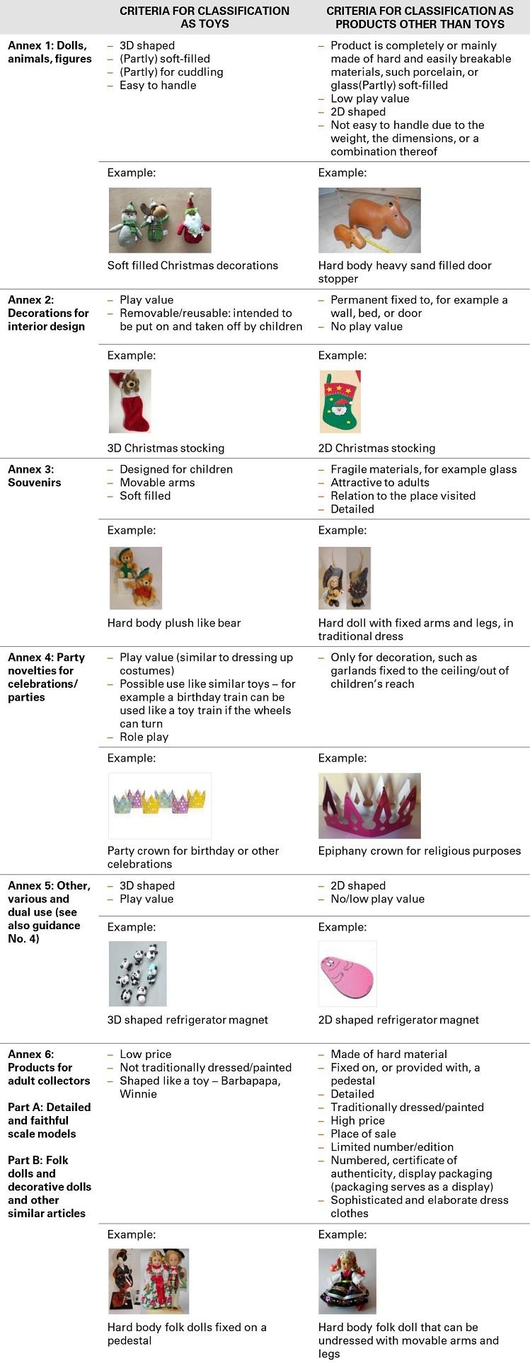 玩具和非玩具区分标准